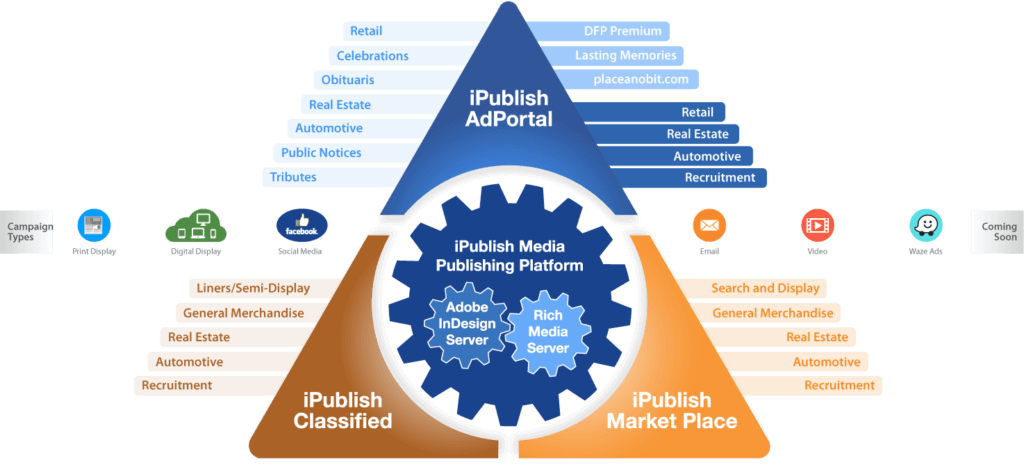 iPublish Media Product Suite
