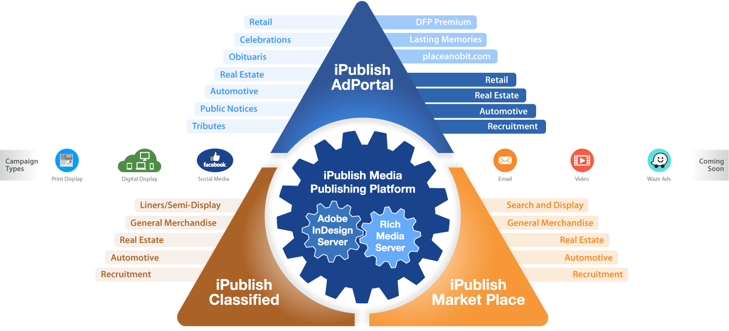 iPublish AdPorta Product Suite