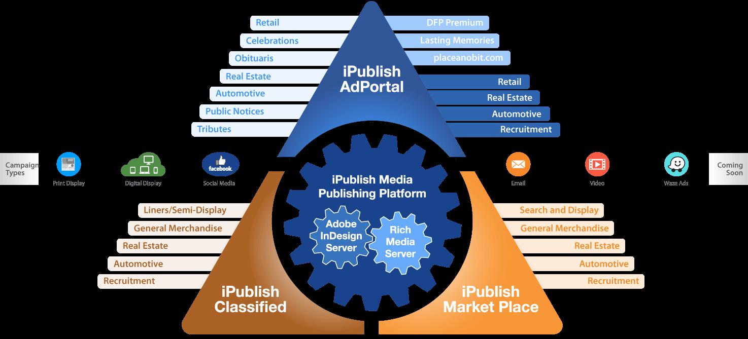 iPublish AdPorta Product Suite
