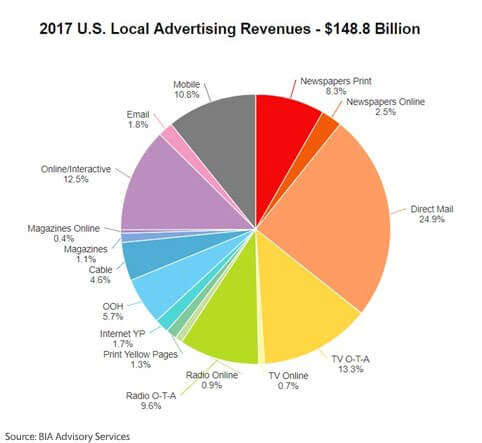 Local Advertising Revenue